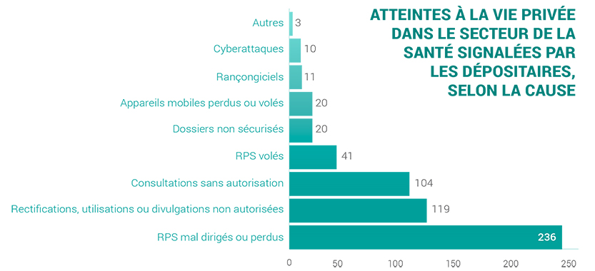 2019-self-reported health privacy breaches by cause-f
